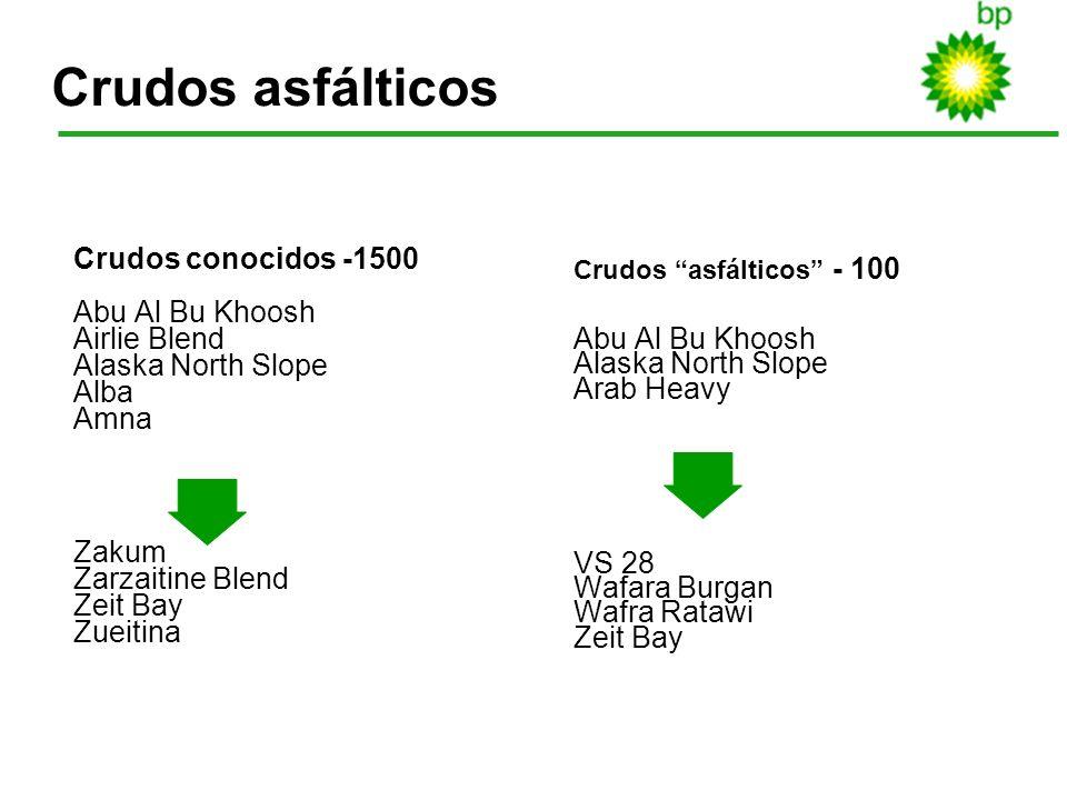 Crudos asfálticos Crudos conocidos -1500 Abu Al Bu Khoosh