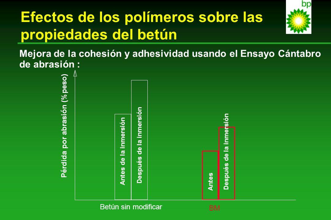 Efectos de los polímeros sobre las propiedades del betún