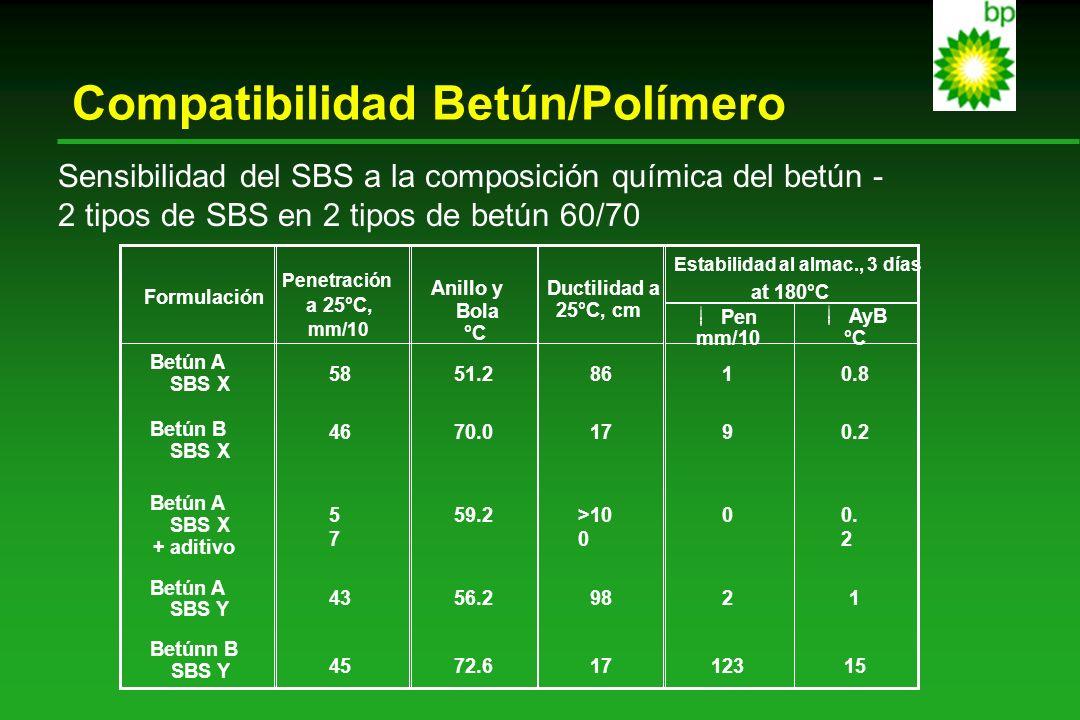 Compatibilidad Betún/Polímero