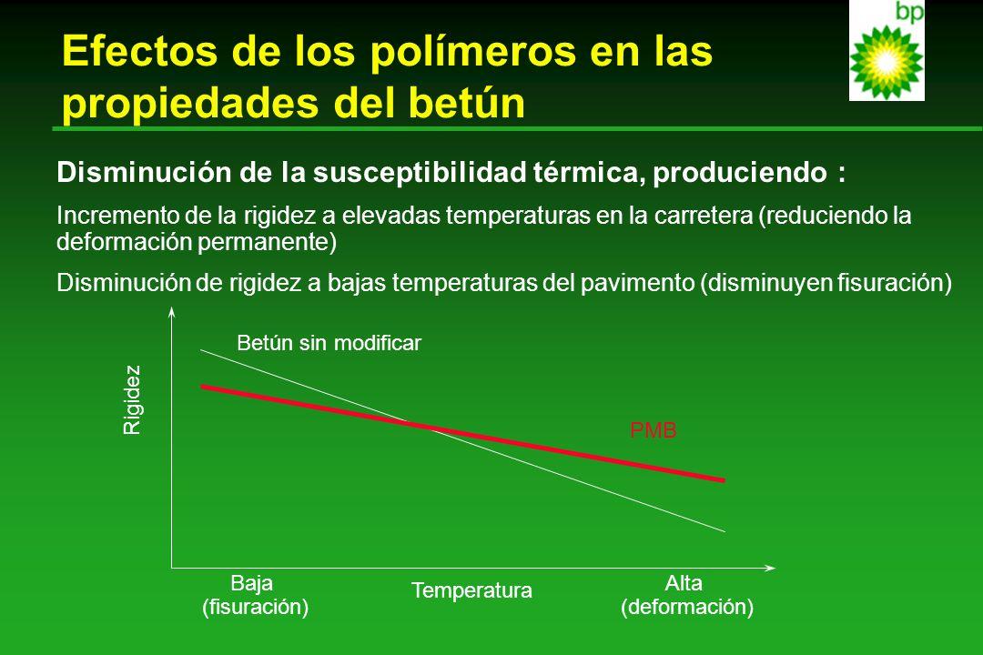 Efectos de los polímeros en las propiedades del betún