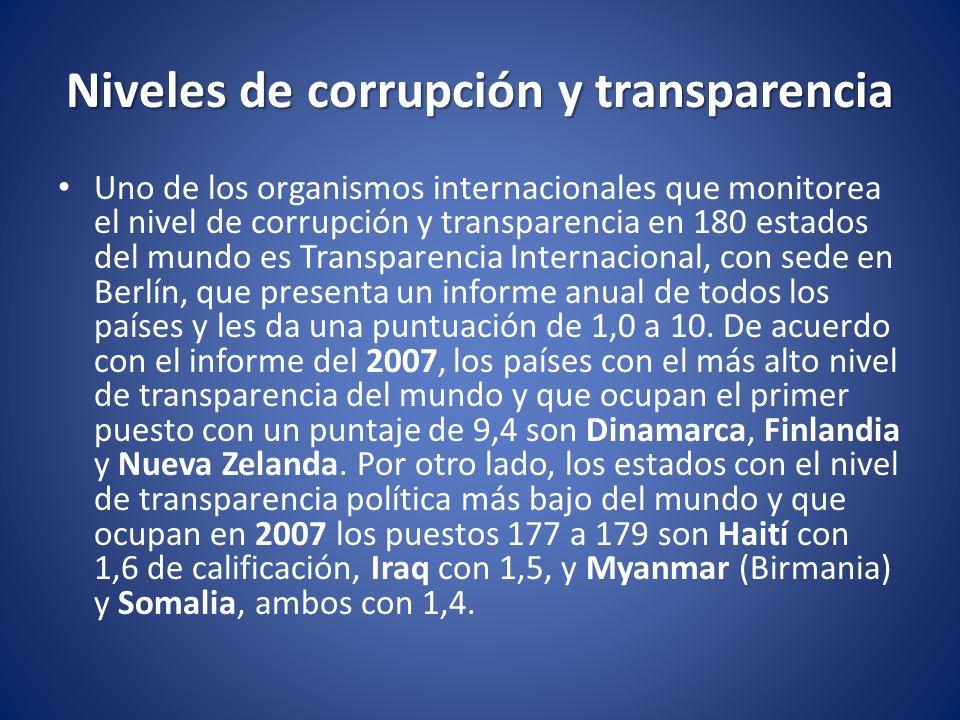 Niveles de corrupción y transparencia