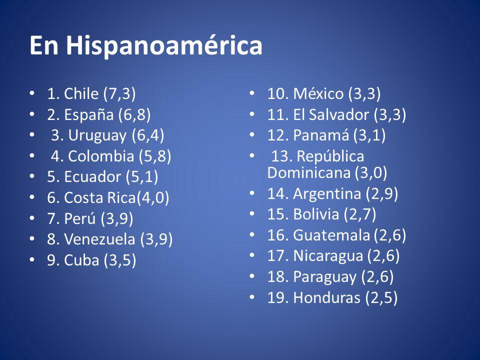 En Hispanoamérica 1. Chile (7,3) 2. España (6,8) 3. Uruguay (6,4)