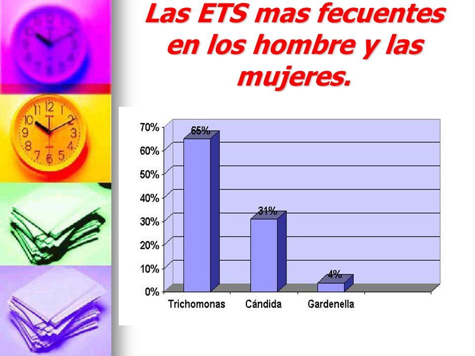 Las ETS mas fecuentes en los hombre y las mujeres.