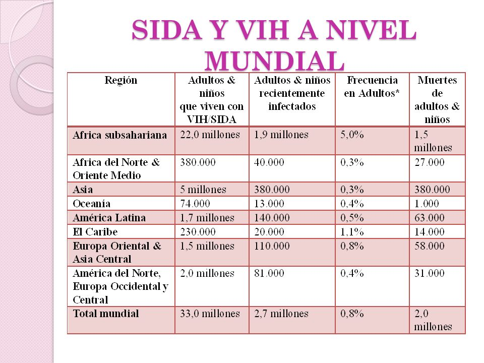 SIDA Y VIH A NIVEL MUNDIAL