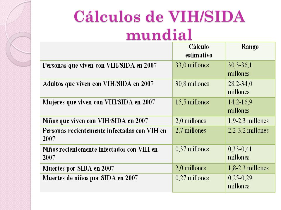Cálculos de VIH/SIDA mundial