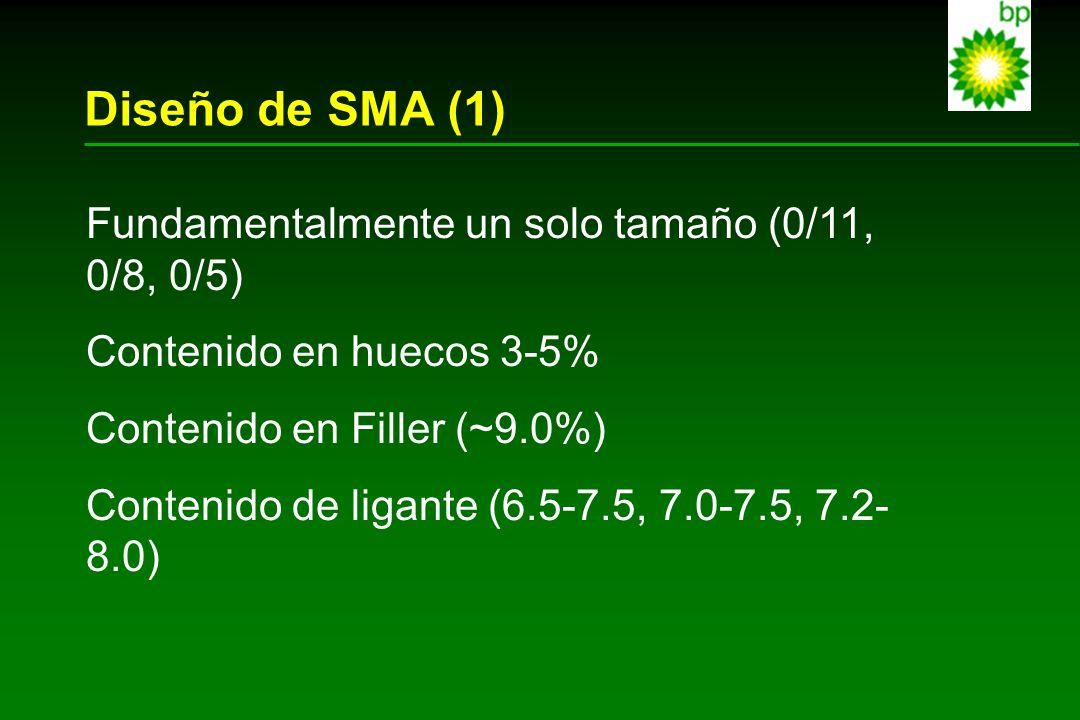 Diseño de SMA (1) Fundamentalmente un solo tamaño (0/11, 0/8, 0/5)