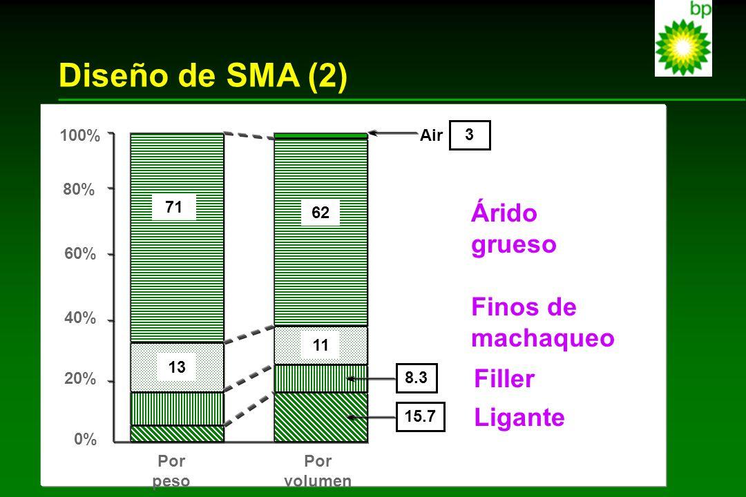 Diseño de SMA (2) Árido grueso Finos de machaqueo Filler Ligante 100%