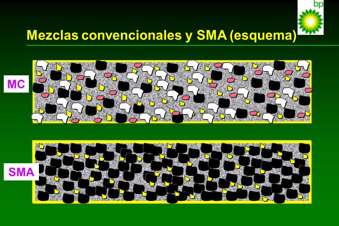 Mezclas convencionales y SMA (esquema)
