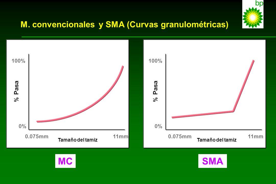 MC SMA M. convencionales y SMA (Curvas granulométricas) % Pasa 100% 0%