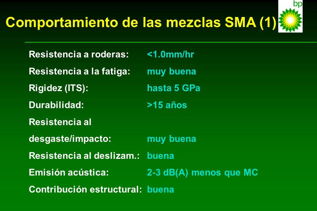 Comportamiento de las mezclas SMA (1)