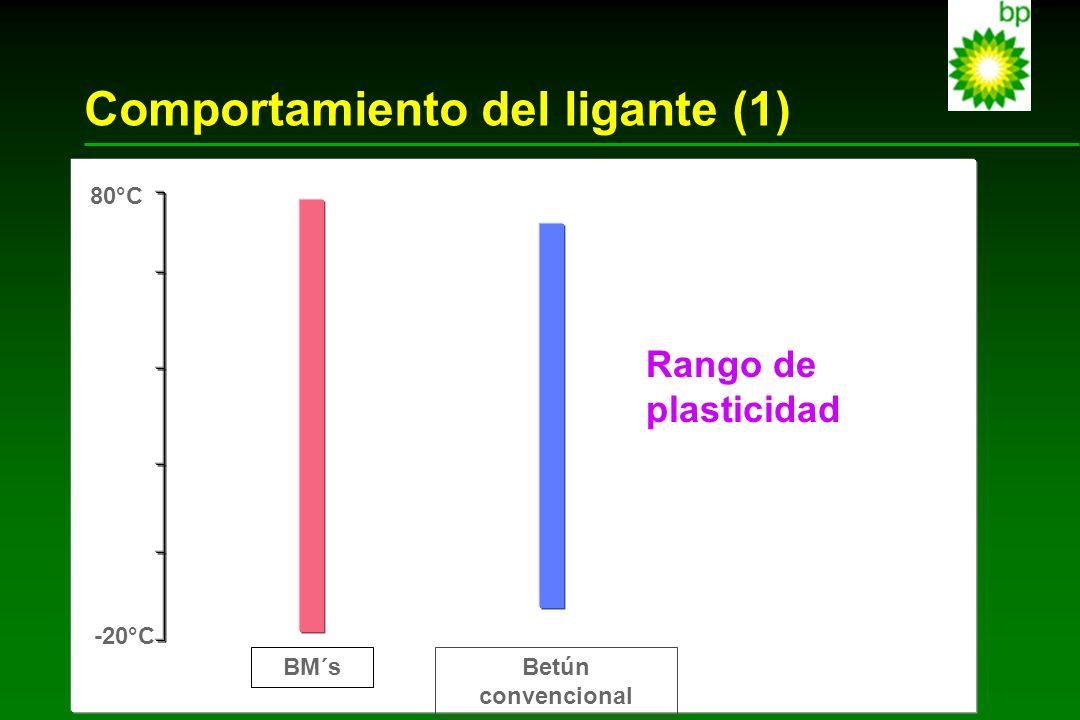 Comportamiento del ligante (1)