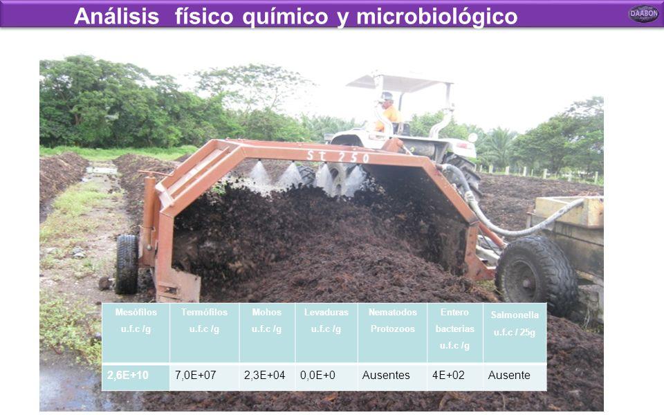 Análisis físico químico y microbiológico