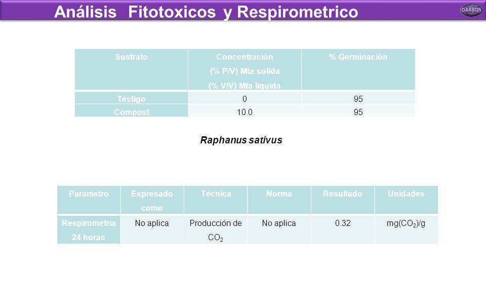 Análisis Fitotoxicos y Respirometrico