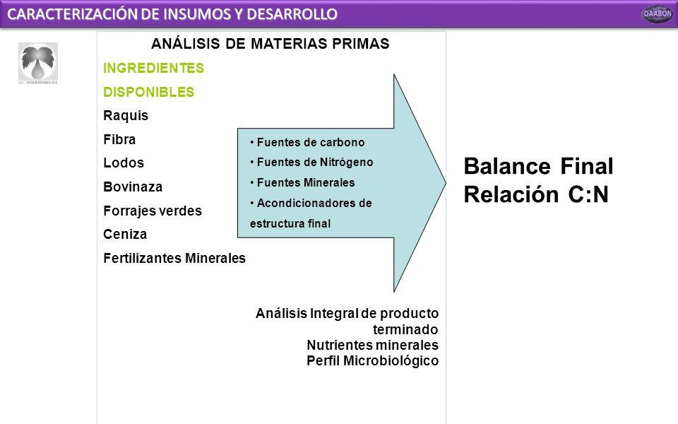 ANÁLISIS DE MATERIAS PRIMAS