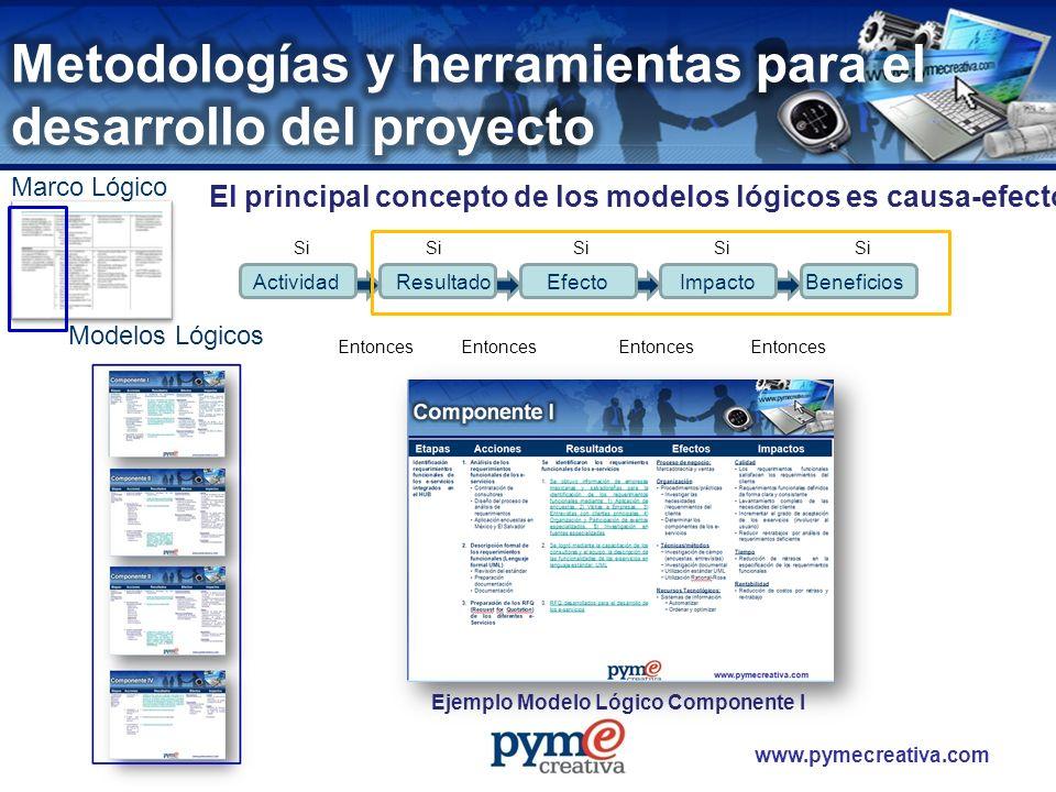 Metodologías y herramientas para el desarrollo del proyecto