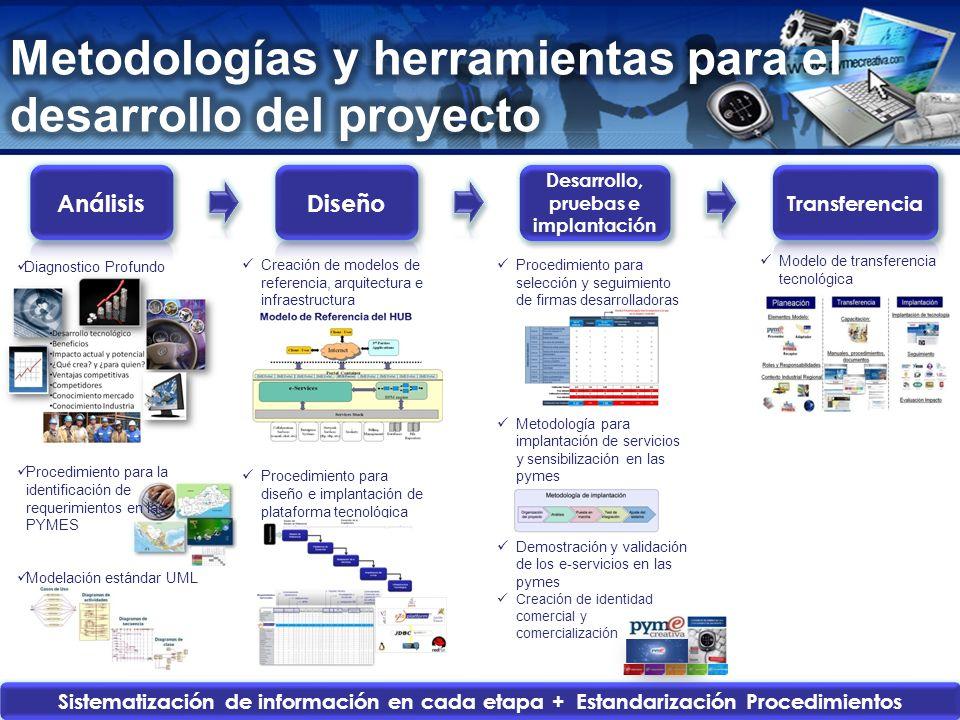 Desarrollo, pruebas e implantación
