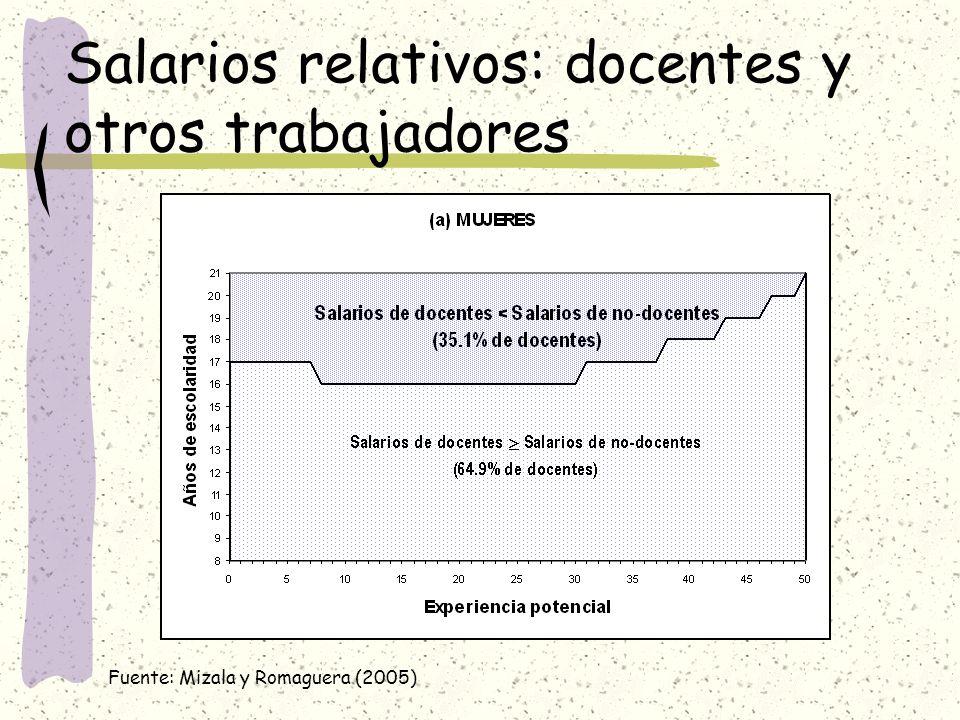 Salarios relativos: docentes y otros trabajadores