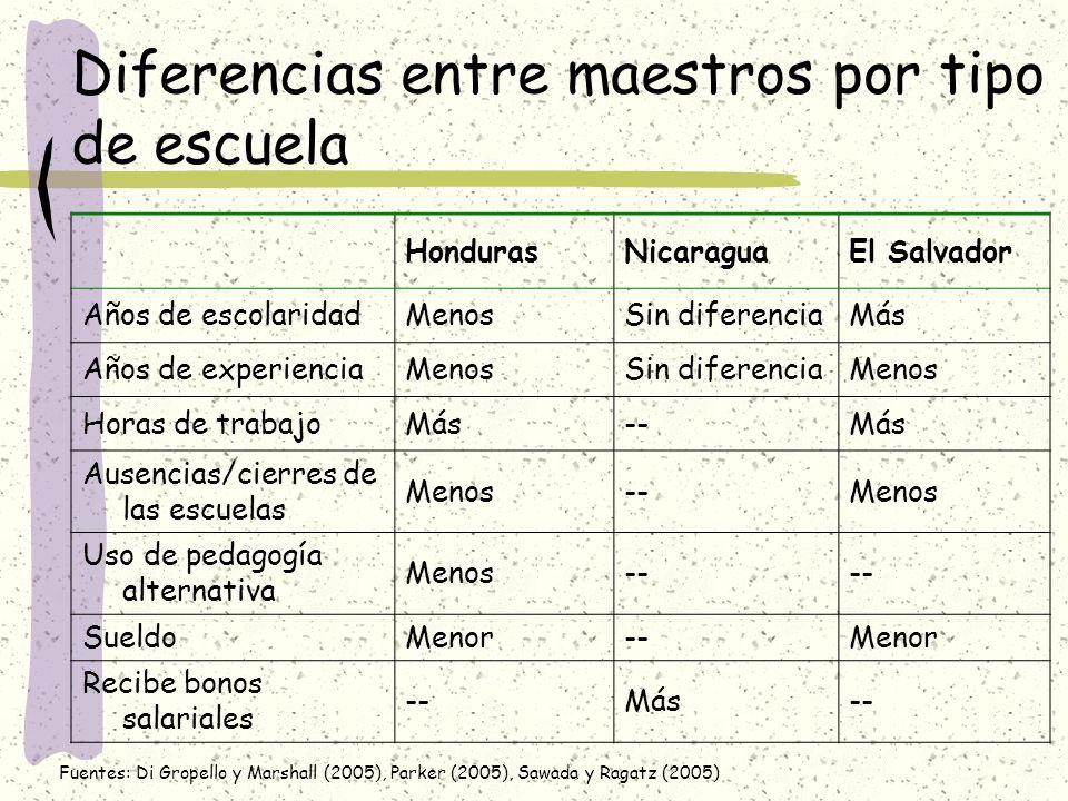 Diferencias entre maestros por tipo de escuela