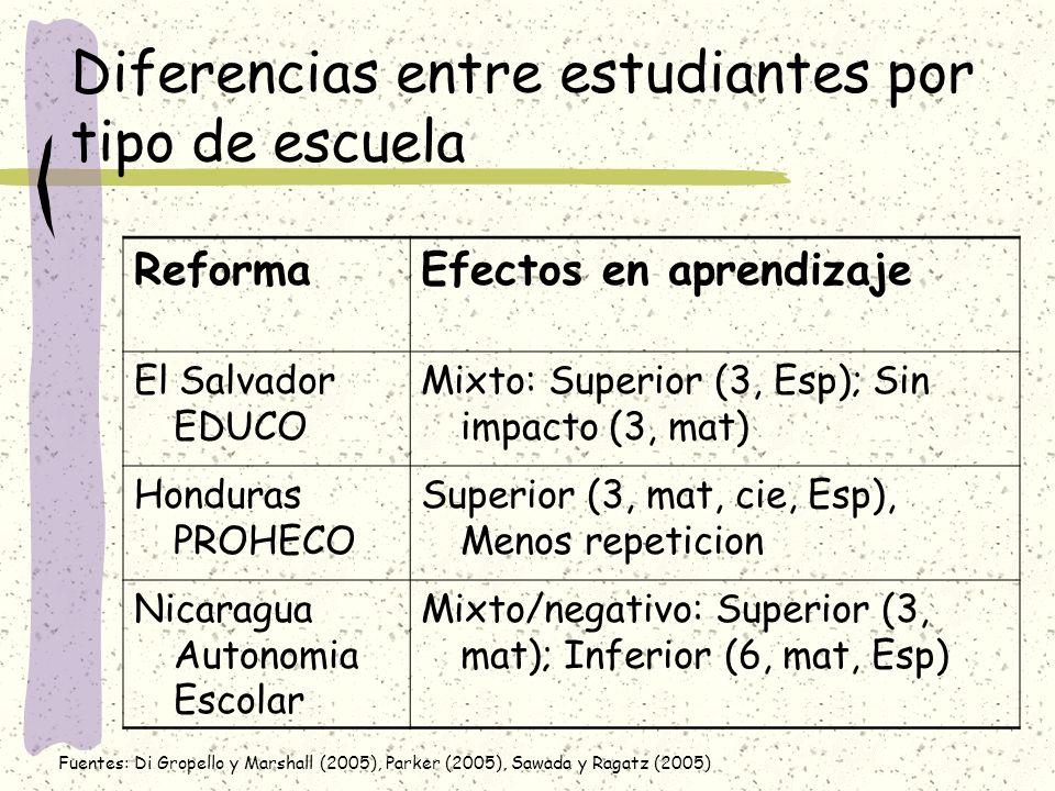 Diferencias entre estudiantes por tipo de escuela