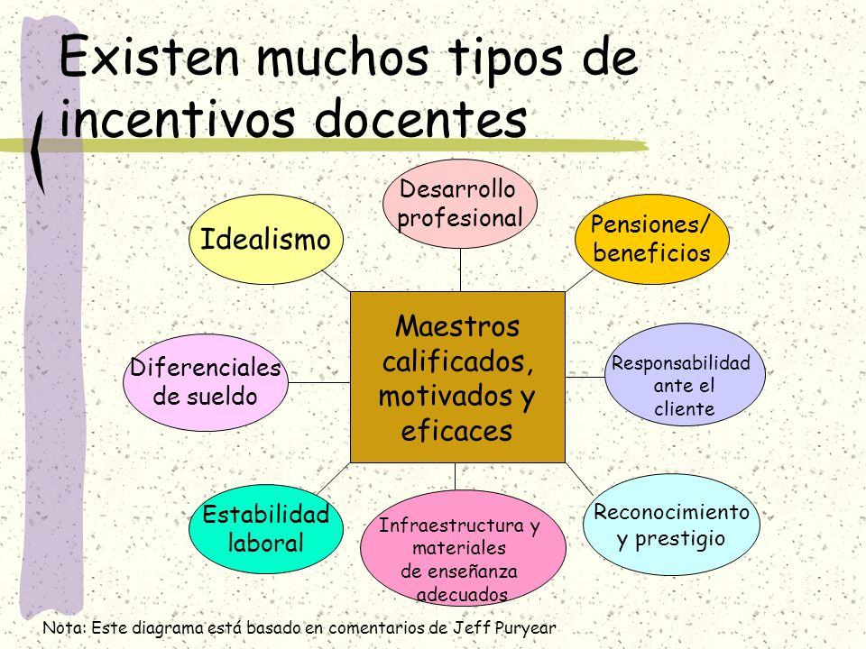 Existen muchos tipos de incentivos docentes