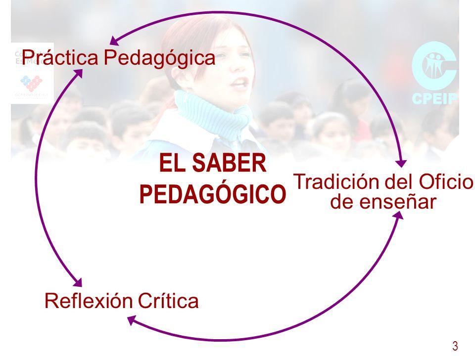 EL SABER PEDAGÓGICO Práctica Pedagógica Tradición del Oficio