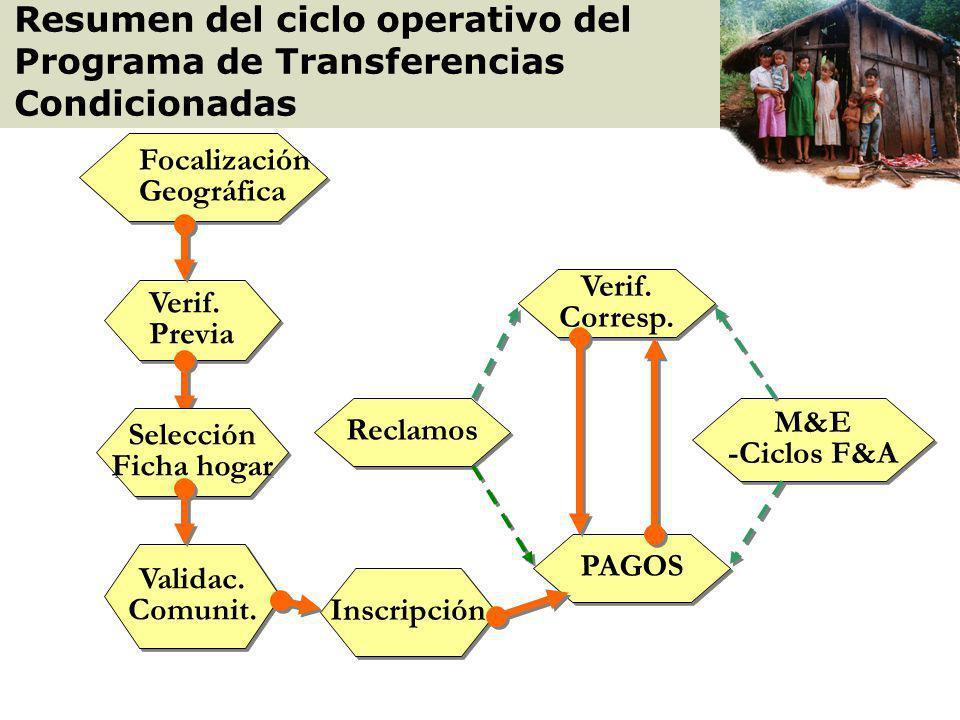 Resumen del ciclo operativo del Programa de Transferencias Condicionadas