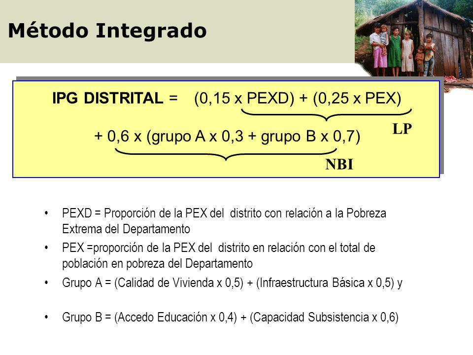 IPG DISTRITAL = (0,15 x PEXD) + (0,25 x PEX)