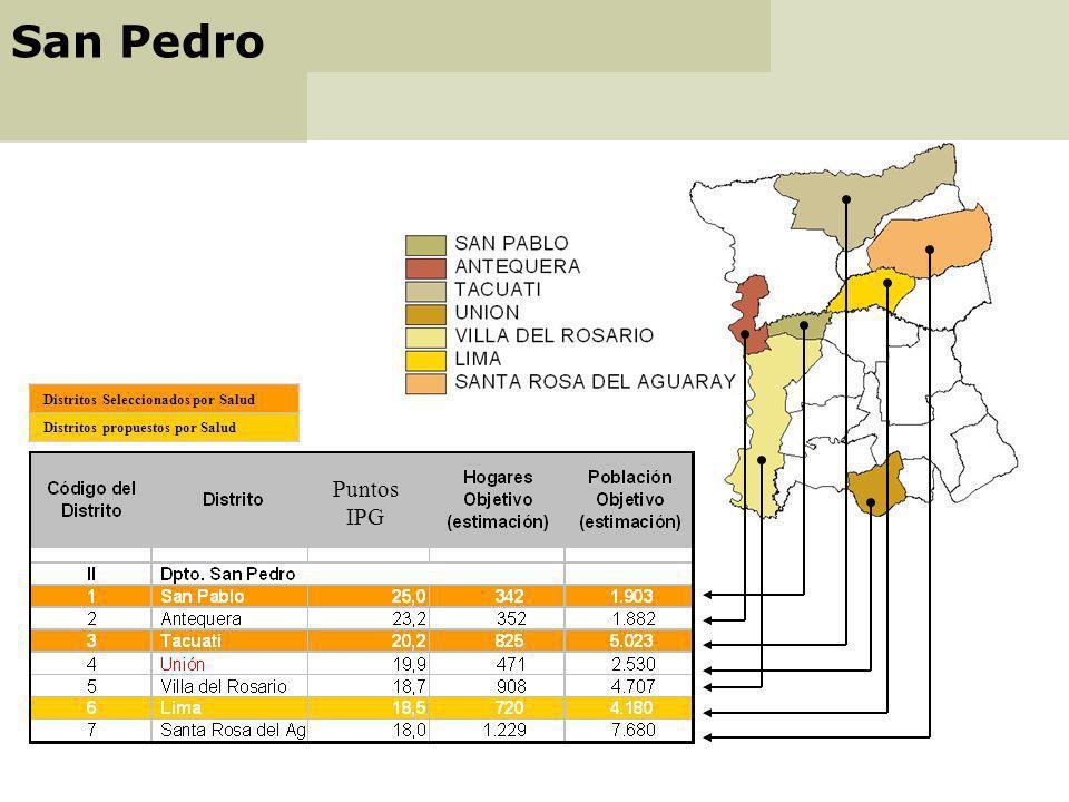 San Pedro Puntos IPG Distritos Seleccionados por Salud