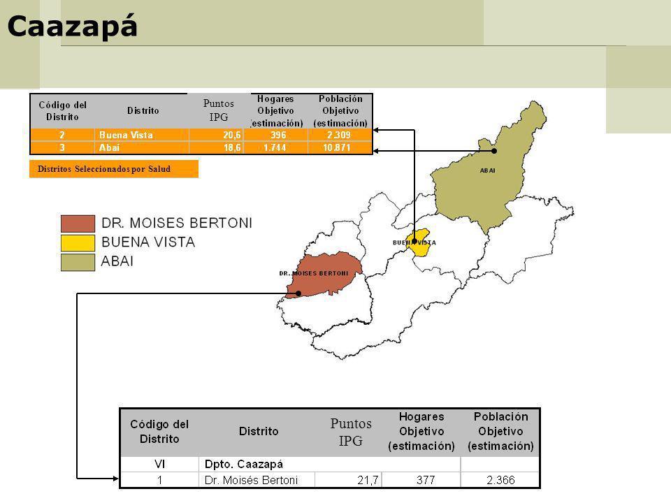 Caazapá Distritos Seleccionados por Salud Puntos IPG