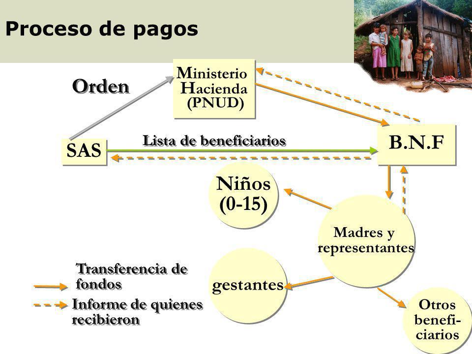 Orden B.N.F SAS Niños (0-15) Proceso de pagos Ministerio Hacienda