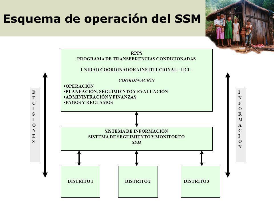 Esquema de operación del SSM