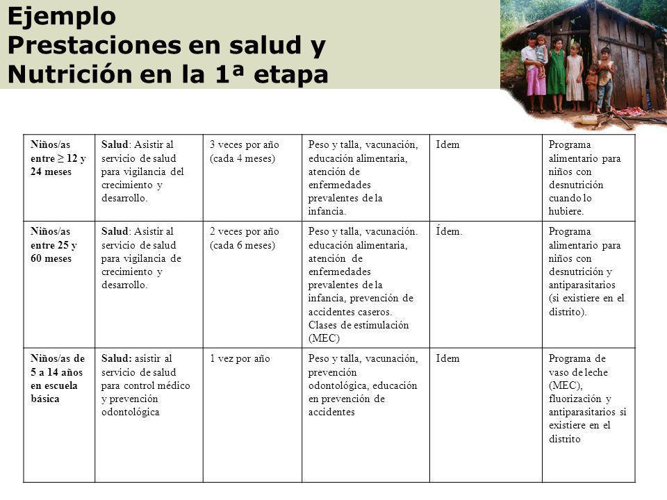Prestaciones en salud y Nutrición en la 1ª etapa