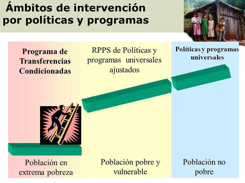 Ámbitos de intervención por políticas y programas