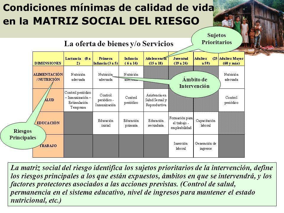 Condiciones mínimas de calidad de vida en la MATRIZ SOCIAL DEL RIESGO
