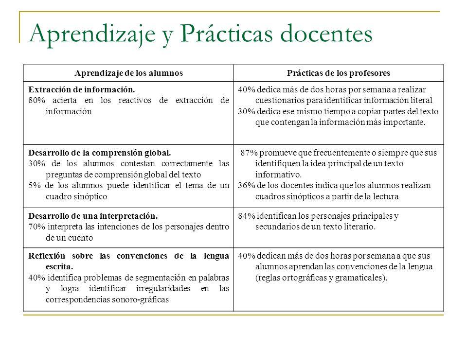 Aprendizaje y Prácticas docentes