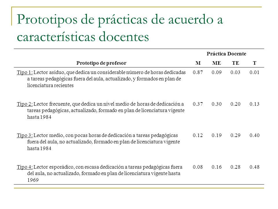 Prototipos de prácticas de acuerdo a características docentes