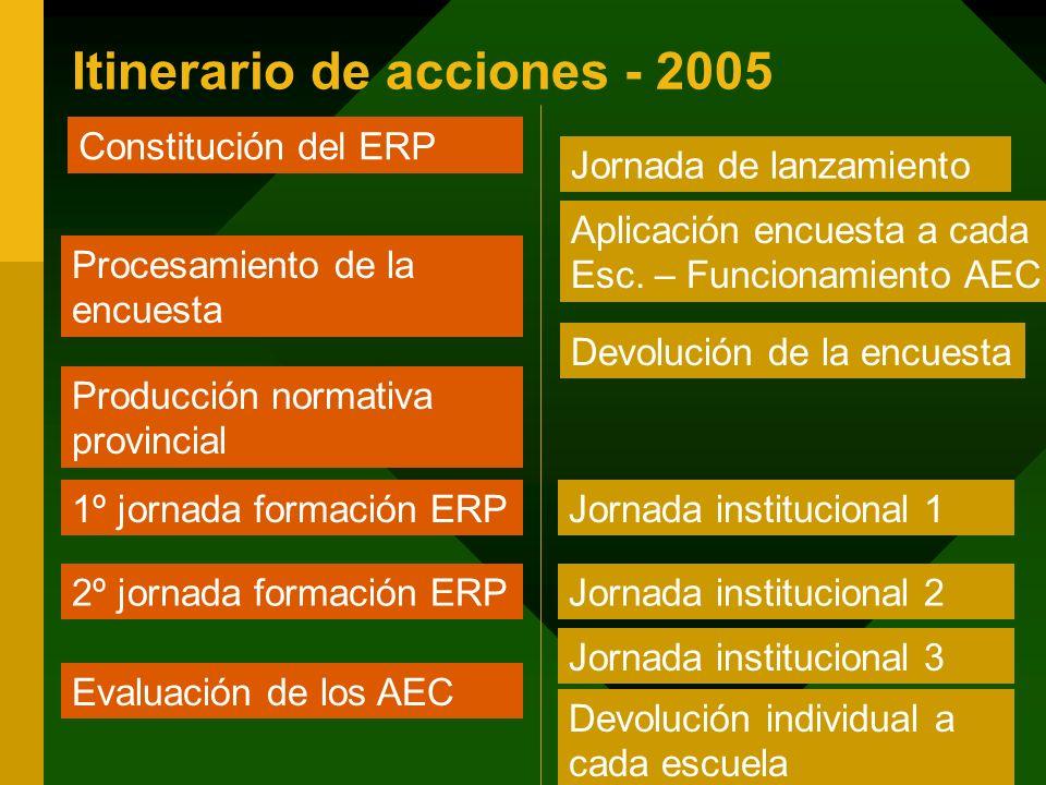 Itinerario de acciones - 2005