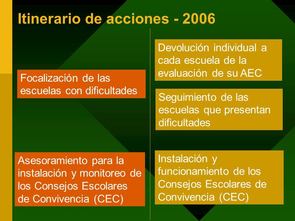 Itinerario de acciones - 2006