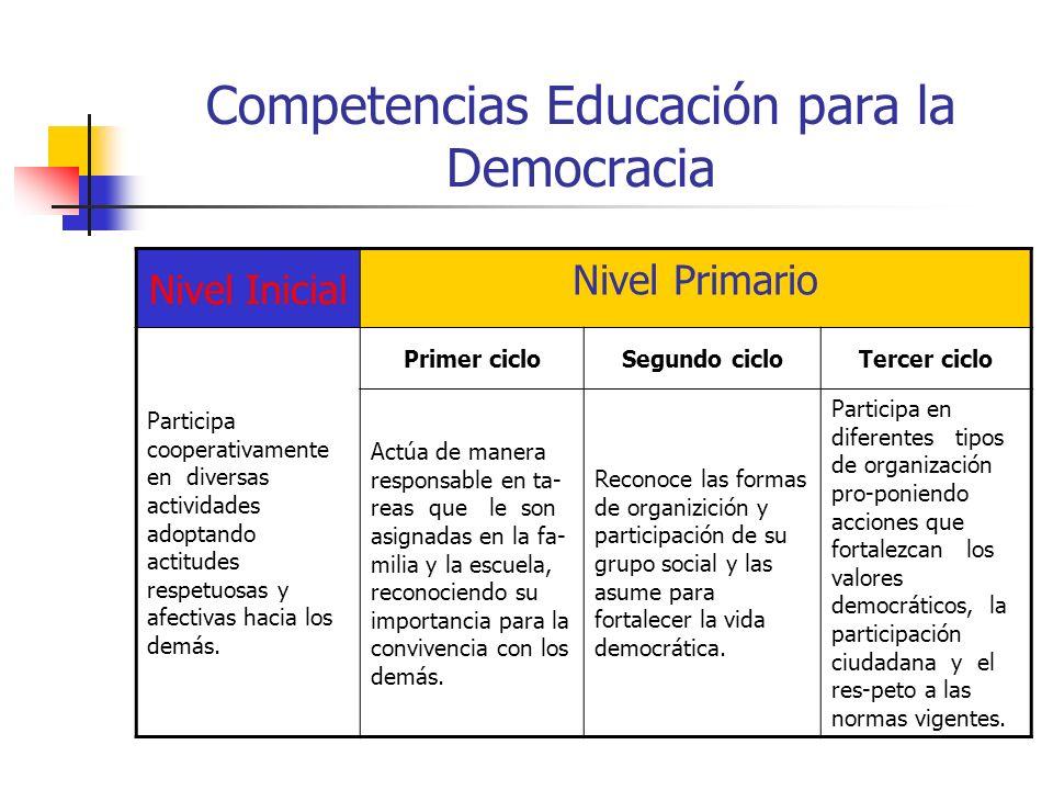 Competencias Educación para la Democracia