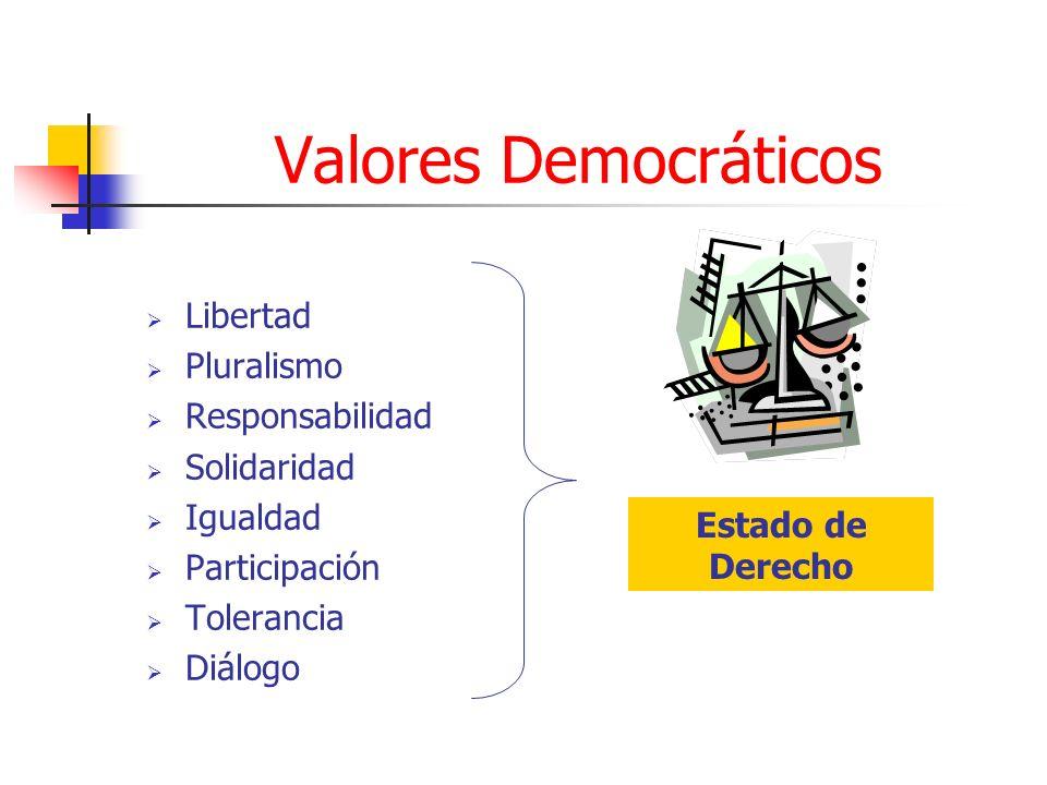 Valores Democráticos Libertad Pluralismo Responsabilidad Solidaridad