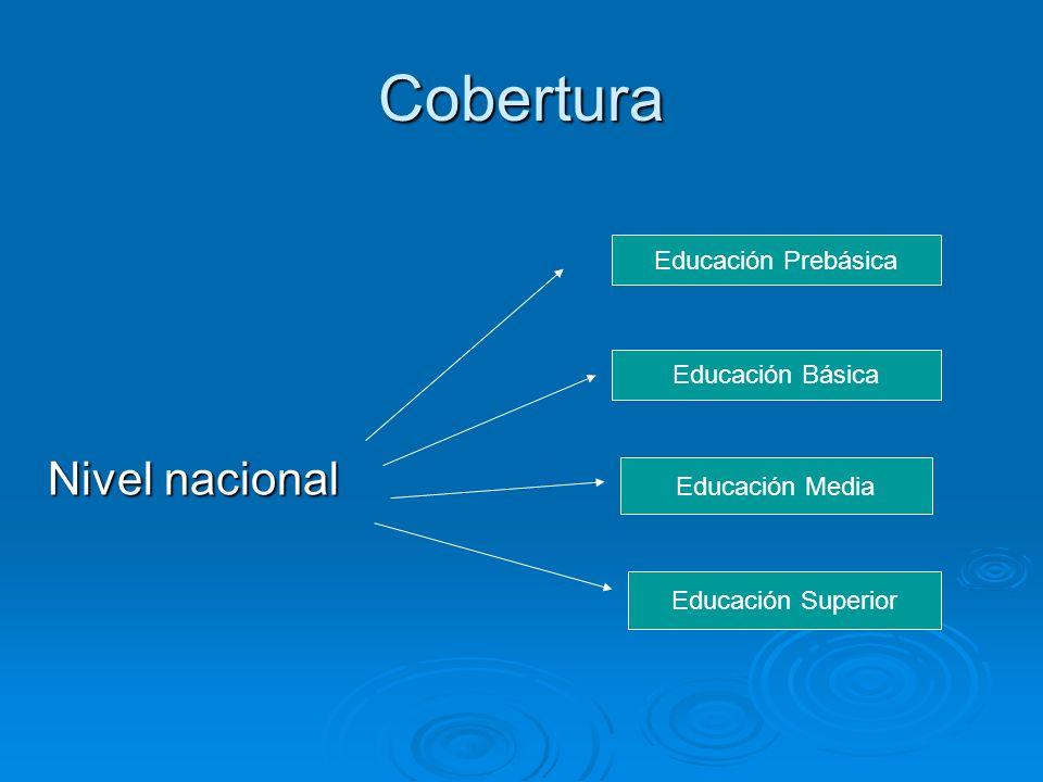 Cobertura Nivel nacional Educación Prebásica Educación Básica