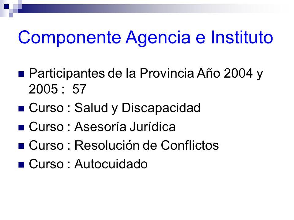 Componente Agencia e Instituto