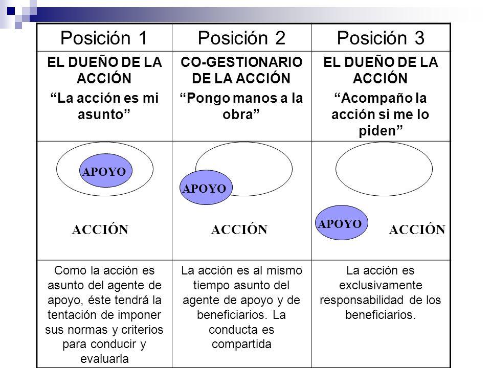 Posición 1 Posición 2 Posición 3 EL DUEÑO DE LA ACCIÓN