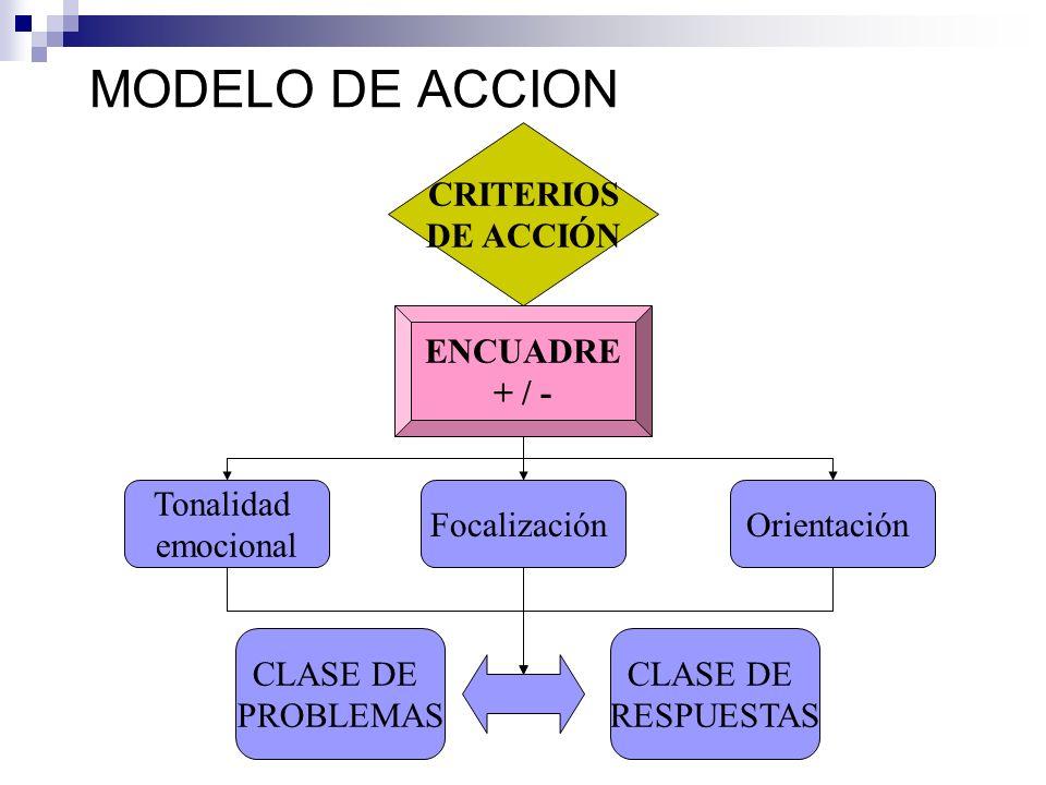 MODELO DE ACCION CRITERIOS DE ACCIÓN ENCUADRE + / - Tonalidad