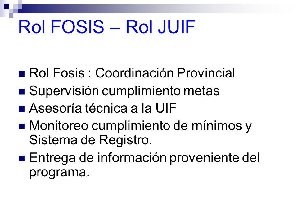 Rol FOSIS – Rol JUIF Rol Fosis : Coordinación Provincial