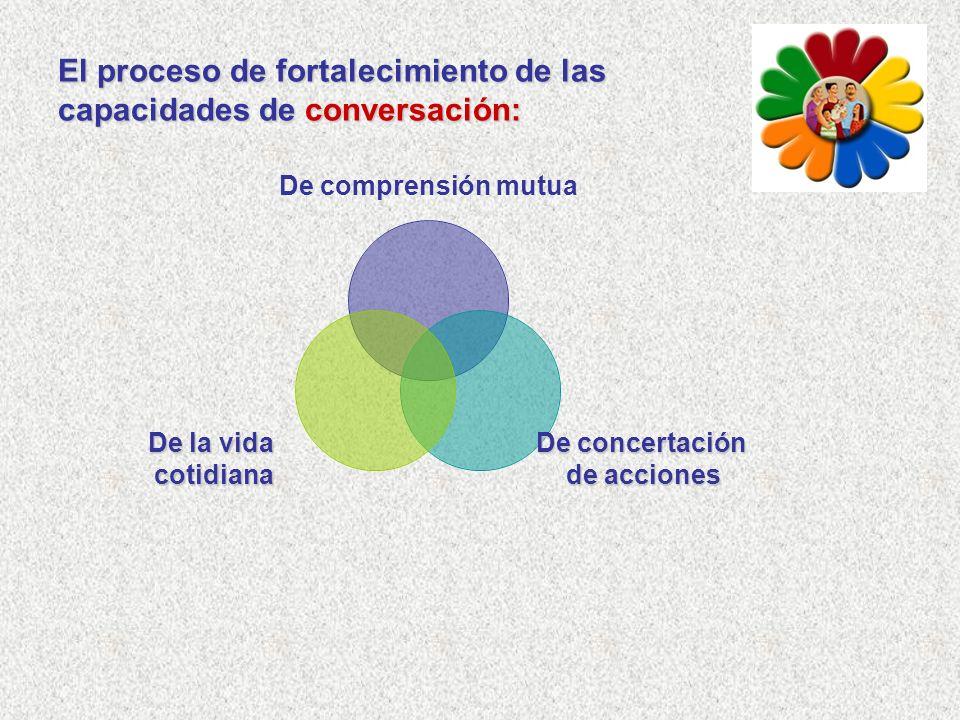 El proceso de fortalecimiento de las capacidades de conversación: