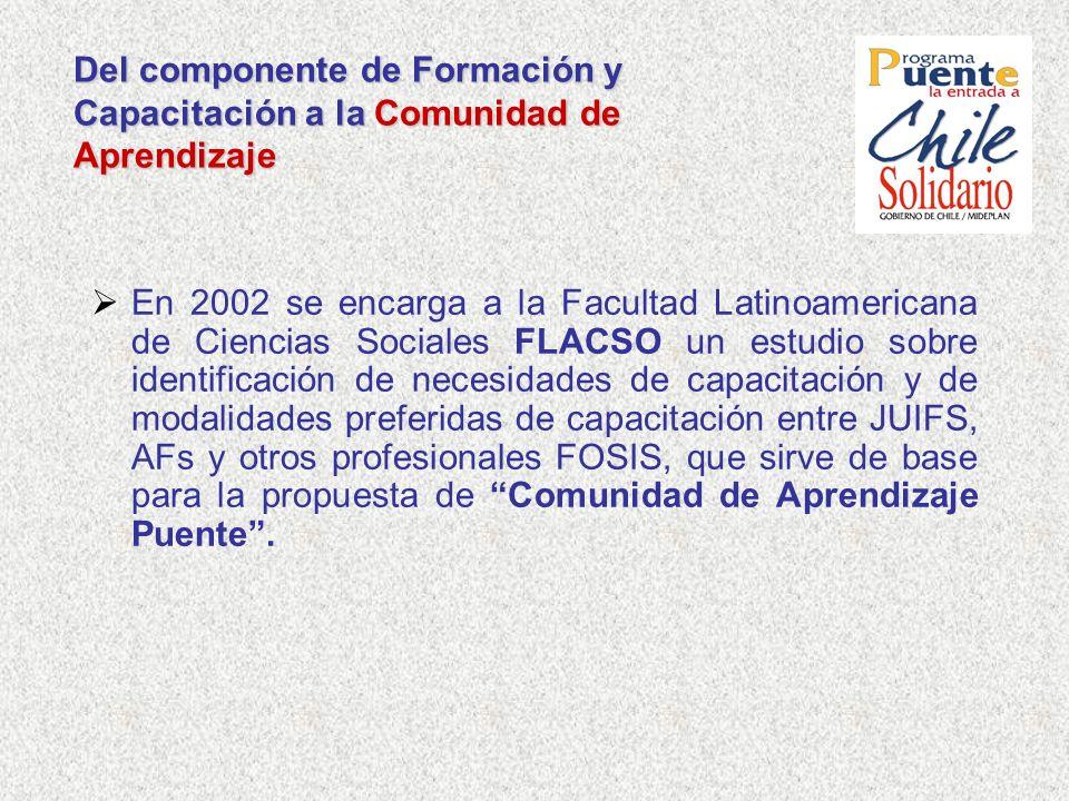 Del componente de Formación y Capacitación a la Comunidad de Aprendizaje