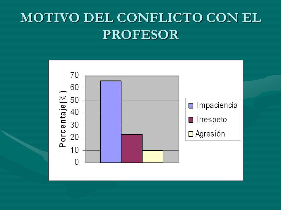 MOTIVO DEL CONFLICTO CON EL PROFESOR