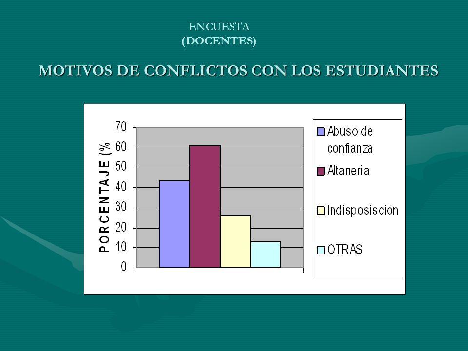 MOTIVOS DE CONFLICTOS CON LOS ESTUDIANTES
