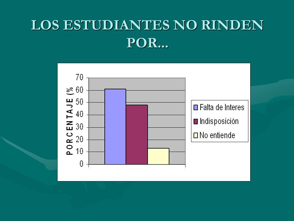 LOS ESTUDIANTES NO RINDEN POR...